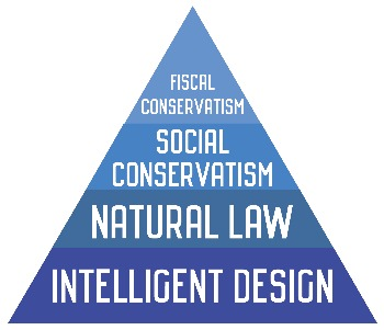 true conservatism pyramid