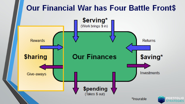 Four Battle Fronts Sharing